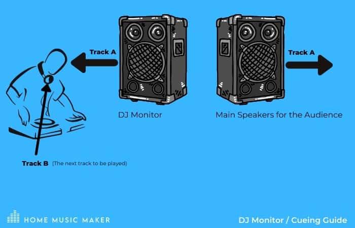 DJ Monitor & Cueing guide - HomeMusicMaker.com