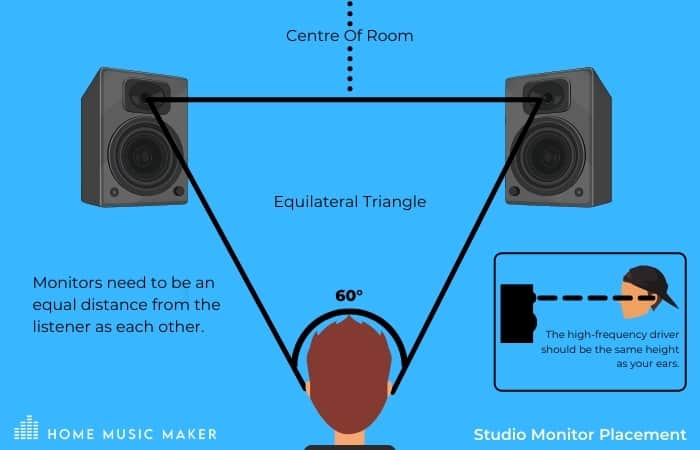 Triangle Speaker Placement