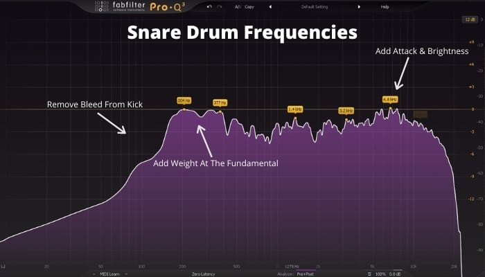 How to EQ The snare Drum - Frequencies