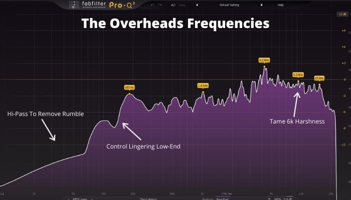 The Overheads Frequencies
