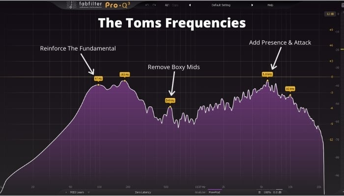 EQ The Toms Frequencies