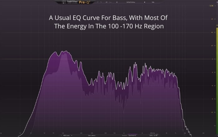 A Usual EQ Curve For Bass With Most Of  The Energy In The 100 -170 Hz Region