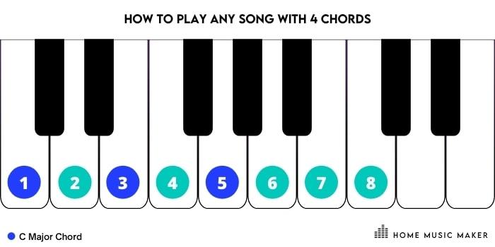 C Major Chord Key numbers 1,3,5