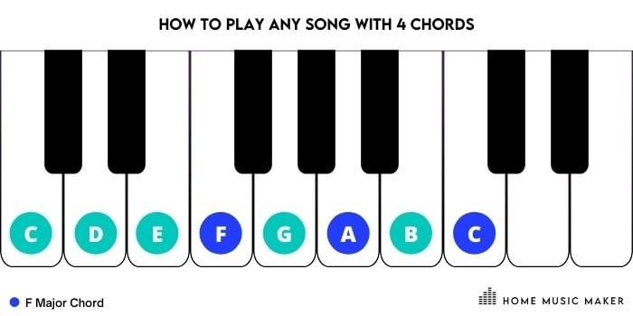 F Major Piano Chord