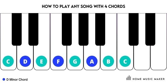 D Minor Piano Chord