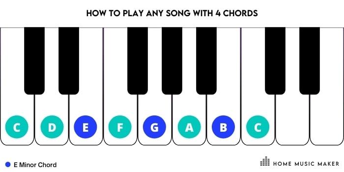 E Minor piano chord