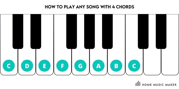 C Major Chord Piano Keys