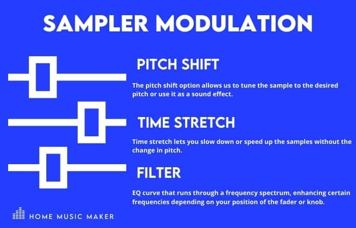 SAMPLER modulation