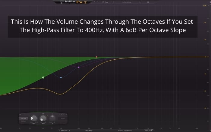 This is how volume changes through octaves if you set the high-pass filter at 400 Hz, with a 6 dB per octave slope