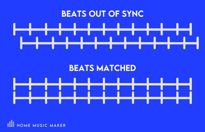 What Is Beatmatching? - The basic idea behind beatmatching is to get two songs playing together at the same BPM (beats per minute) seamlessly.