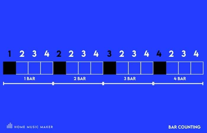 A good method to keep track of where you are in a song is to count the bars as mentioned above but change the first number to correspond to where you are in the phrase, starting at one at the start of each phrase.