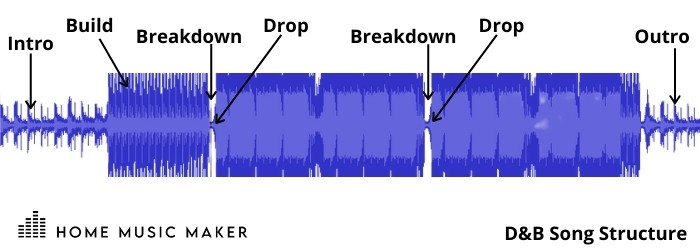 If we use a Drum And Bass track as an example, you will typically find the same song structure across the genre. Those are: Intro - Build / Breakdown - Drop - Chorus - Breakdown - Build - Drop - Chorus - Breakdown - Outro