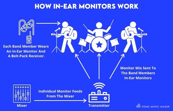 How In-Ear Monitors Work - Each Band Member Wears  An In-Ear Monitor And  A Belt-Pack Receiver - Individual Monitor Feeds From The Mixer - Monitor Mix Sent To The Band Members In-Ear Monitors